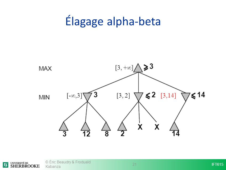 Élagage alpha-beta [3, +∞] [-∞,3] [3, 2] [3,14]
